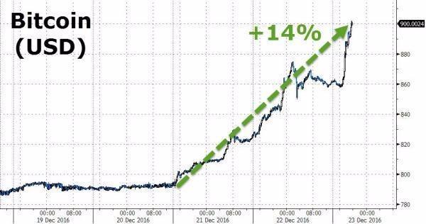 重回疯狂:比特币冲破900美元 三天大涨14%