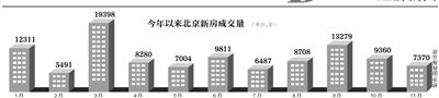 11月北京新房成交量环比降两成 分析称因供应不足