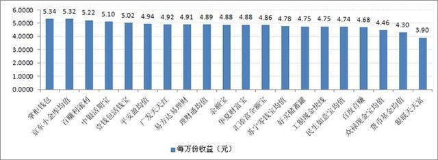 宝类产品收益对比:最高7日年化收益率5.34%