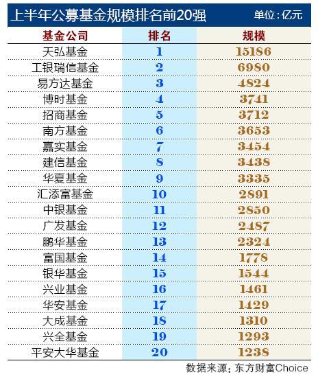 华南公募基金半年大考揭晓:易方达增加额居首