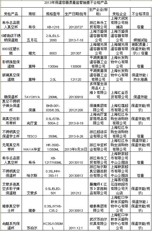 上海抽查保温容器15批次不合格 苏泊尔一款产品上榜