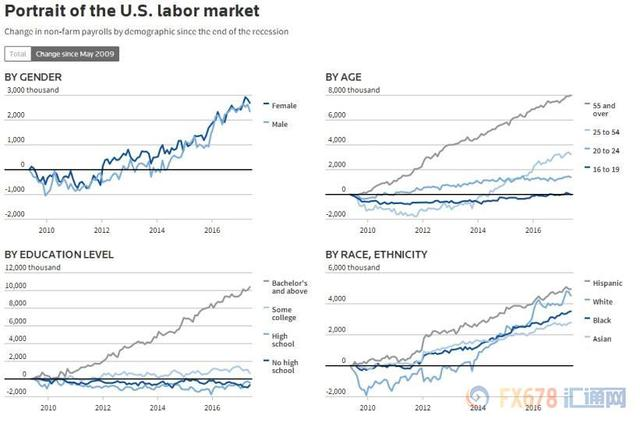 华尔街或提前美联储缩表至9月 优先级高于加息