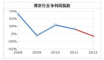 煤炭行业上市公司板块全年净利将现负增长