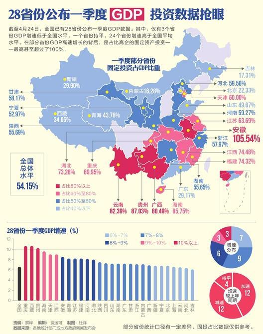 各省份一季度gdp_一季度31省份GDP增速一览 28省份低于去年同期
