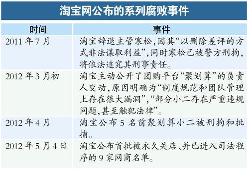 淘宝反腐关闭首批9家店铺 部分涉案者已被刑拘