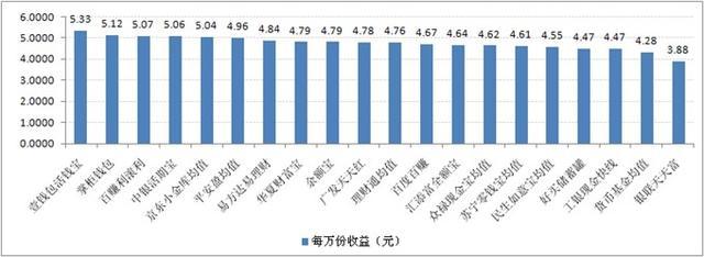 宝类产品收益对比:最高7日年化收益率5.33%