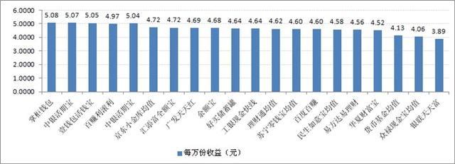 宝类产品收益对比:最高7日年化收益率5.08%