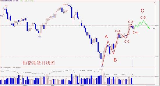 李扬:港股做多氛围未变 高位结算可期