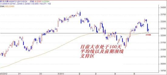 关志松:港股跌势放缓 日股影响递减