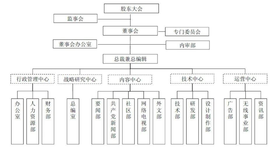 组织结构图类型_组织结构图三种类型