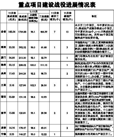 """省政府发布""""五大战役""""十一月份进度表"""