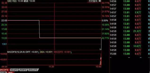 """福建又一名企""""富贵鸟""""倒闭 创业27年欠债30亿"""