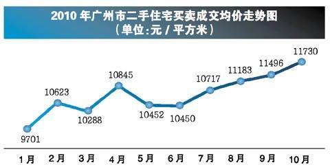 广州楼市成交愈渐萎缩 新政策影响不断加深