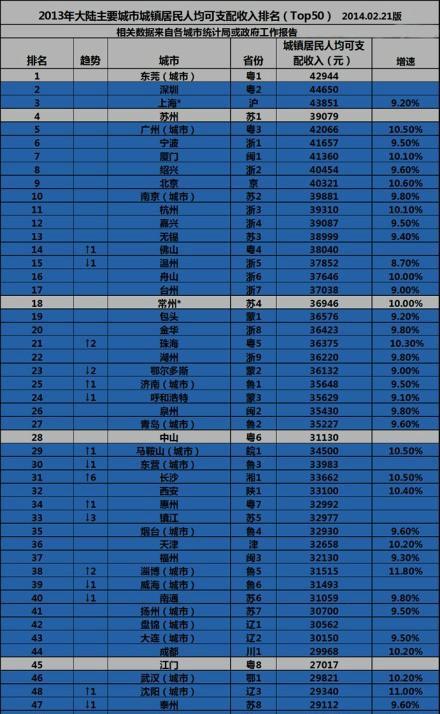 居民收入_长沙居民可支配收入