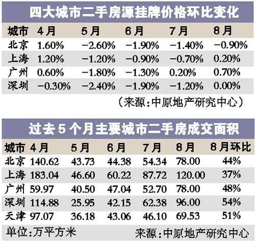 京沪穗深楼市全线回暖 调控政策走向引猜测