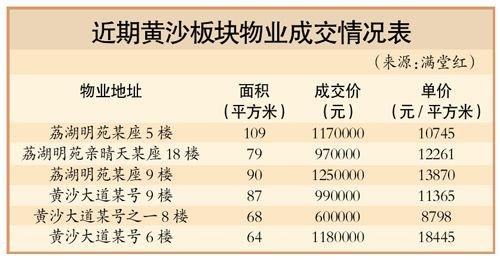 广州新地王效应强 周边业主坐地起价涨5000元