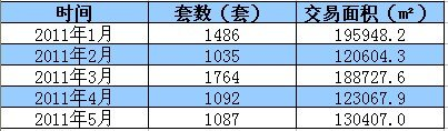 月末成交量翘首 5月福州楼市签约1087套