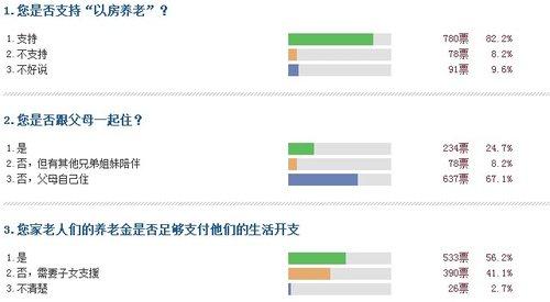 调查分析:赞成以房养老的网友数高达82.2%