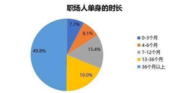 """""""2020《职场人爱情五观》调研报告"""