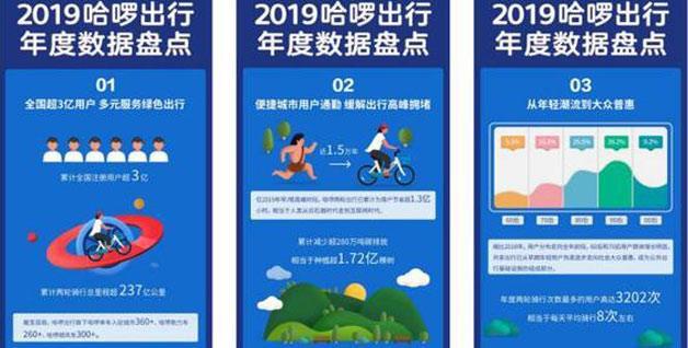 """""""哈��出行2019年盘点:用户超3亿"""