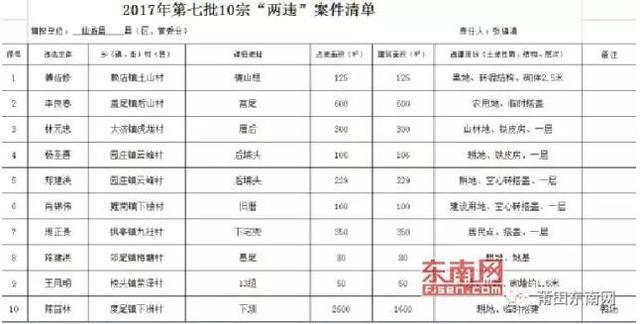 """莆田公布49宗限期拆除的""""两违""""案件名单"""