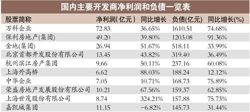 房地产企业负债狂飙 40家开发商负债超6000亿