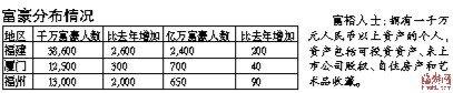 2012胡润财富报告:福建2400人资产过亿