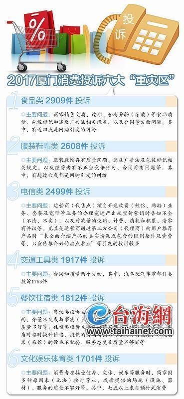 去年厦门网购纠纷高发 省心变闹心