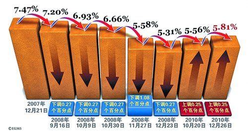 央行今起加息0.25% 意在抑制通胀预期