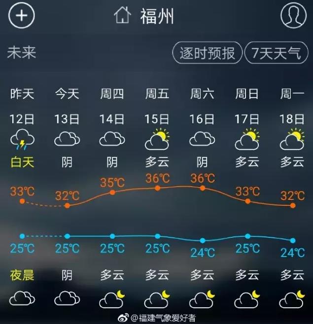 """台风""""泰利""""越来越近 然而天气却将要突破35℃"""