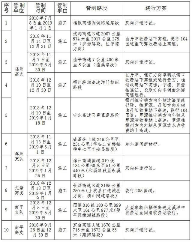 福建发布2019年元旦假期交通安全出行提示