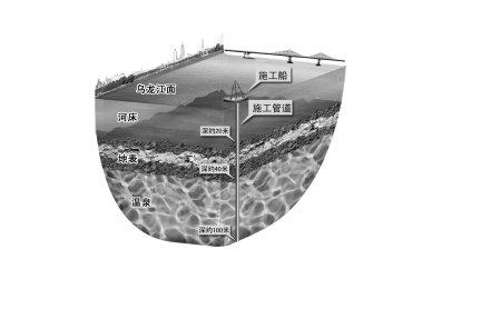 乌龙江水下温泉是新温泉带 储量或超主城区