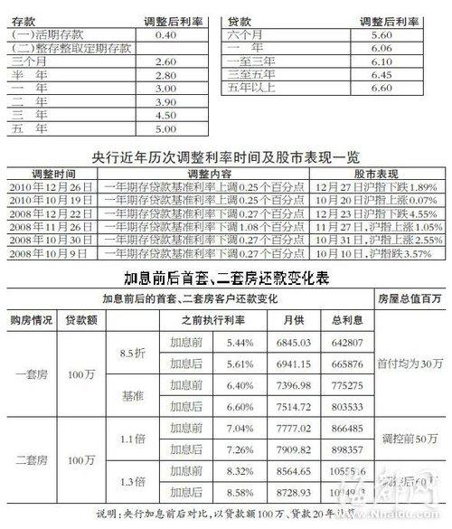 央行加息0.25个百分点 房贷百万月供将增117元
