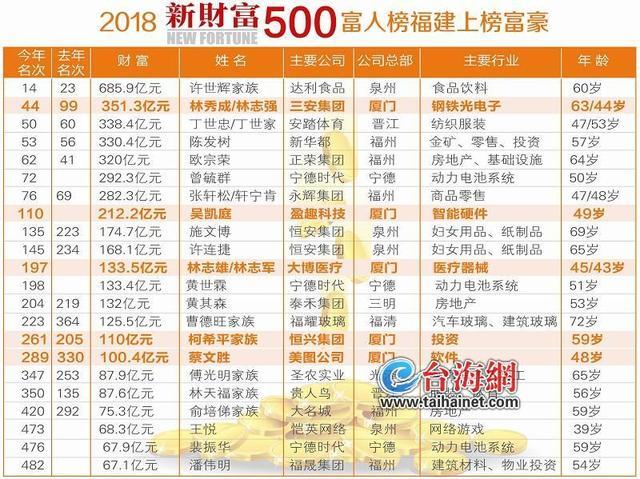 2018新财富500富人榜福建上榜富豪 宁德三人上榜
