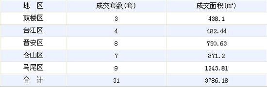 12月20日福州住宅签约31套 面积3786.18㎡