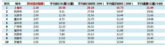 高德城市交通报告出炉:上海最堵 北京第三
