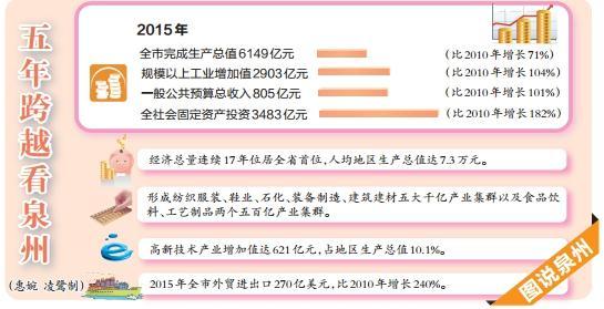 2019泉州经济总量_泉州经济辐射图