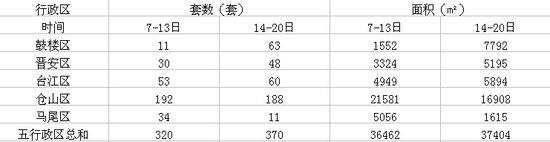 3.14-3.20榕住宅成交370套 成楼市难逾越关口