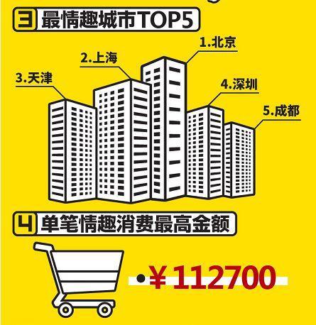 知名情趣电商发布2016双11情趣消费行为报告