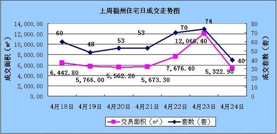 上周福州住宅成交398套 环比上涨72.29%
