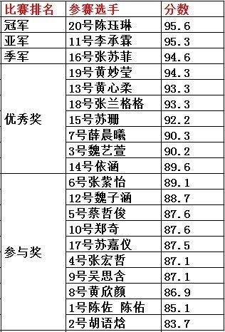 时尚潮童萌翻全场 辣妈潮爸云集榕城