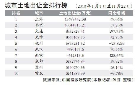 上海北京今年土地出让金均已超千亿