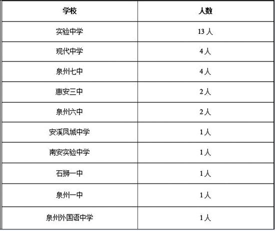 戴姓女宝宝名字泉州中考绩绩揭晓 状元距满分仅77分