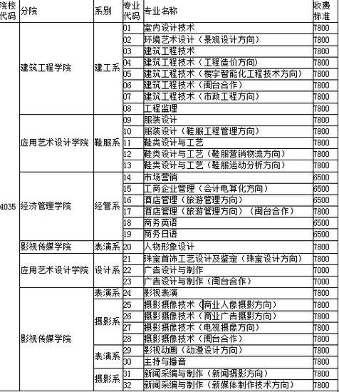 泉州华光学院专科批8月16、18日征求志愿