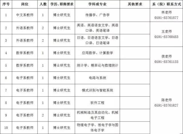 2016年闽江学院招聘教师(高层次人才)方案