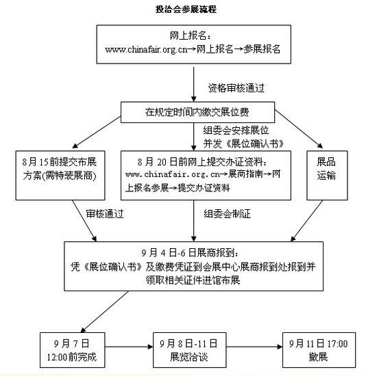 中国国际投资贸易洽谈会:展商参会