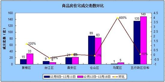 12.12-12.18福州住宅成交149套 环比涨10.37%