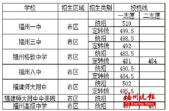 福州中招普高开始录取 市区5所一类校普通班已招满
