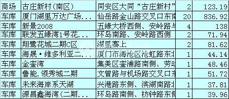 1月9日福州住宅签约39套 面积5809.25㎡