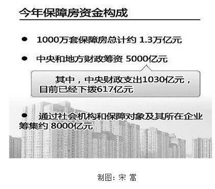 各地保障房资金缺乏 河北需120亿仅4000万到位